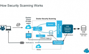 Architecture_Container_security