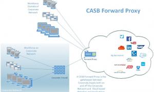Casb-architecture