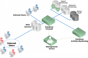 Database_security_solutions_architecture